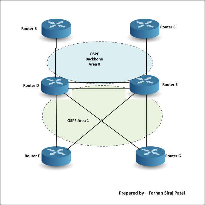 OSPF ABR Design - solution