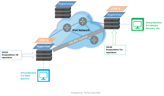 Usage of VXLAN and VXLAN traffic flow