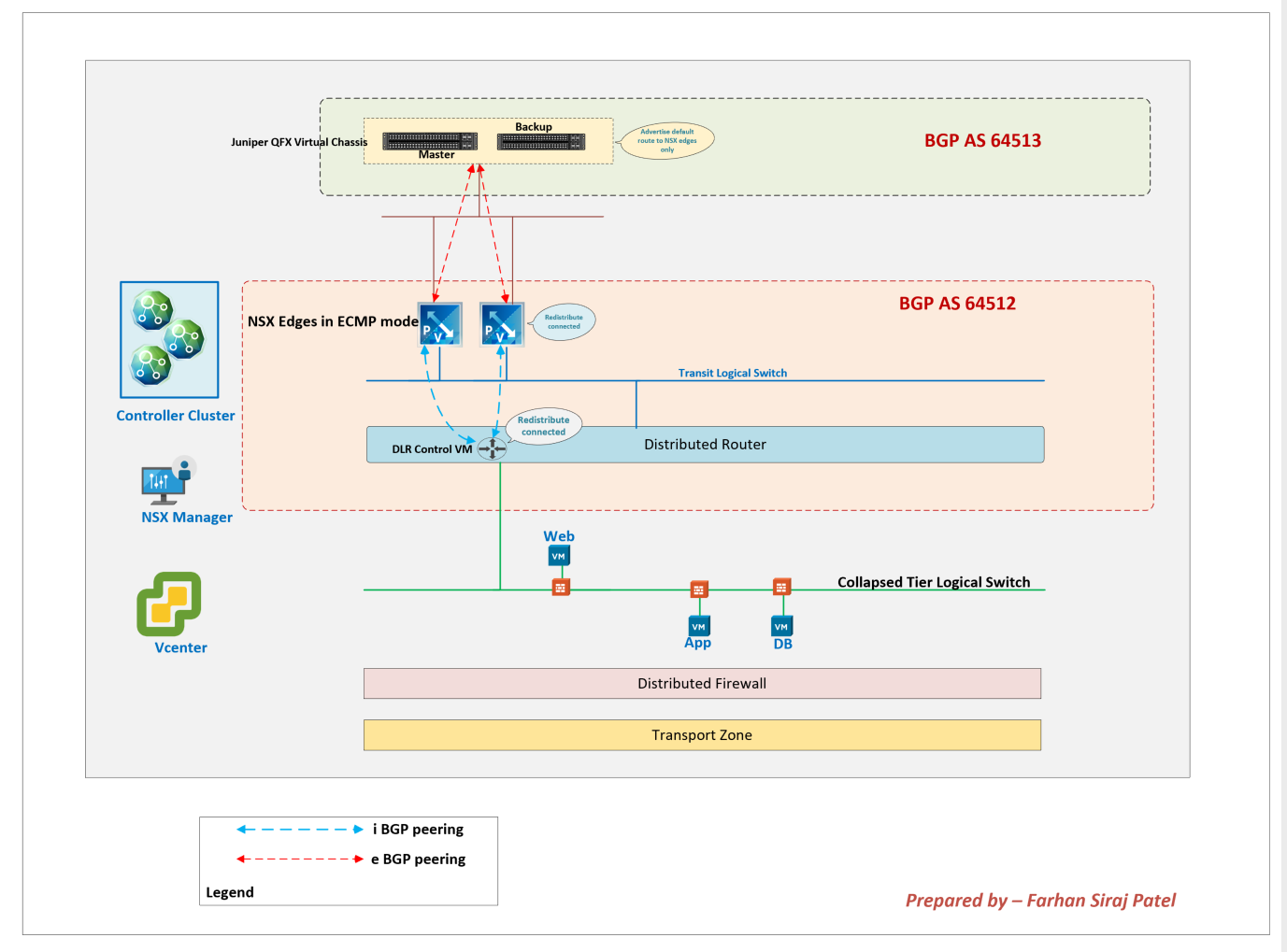 Troubleshooting Distributed Firewall in NSX-V – How to check